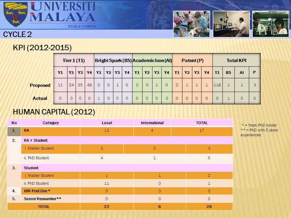 KPI (2012-2015) HUMAN CAPITAL (2012) CYCLE 2 NoCategoryLocalInternationalTOTAL 1.RA13417 2.RA + Student i.