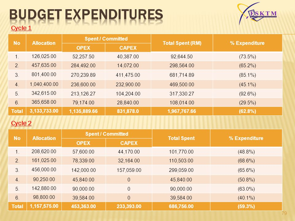 79 NoAllocation Spent / Committed Total Spent (RM)% Expenditure OPEXCAPEX 1. 126,025.00 52,257.5040,387.0092,644.50(73.5%) 2. 457,635.00 284,492.0014,