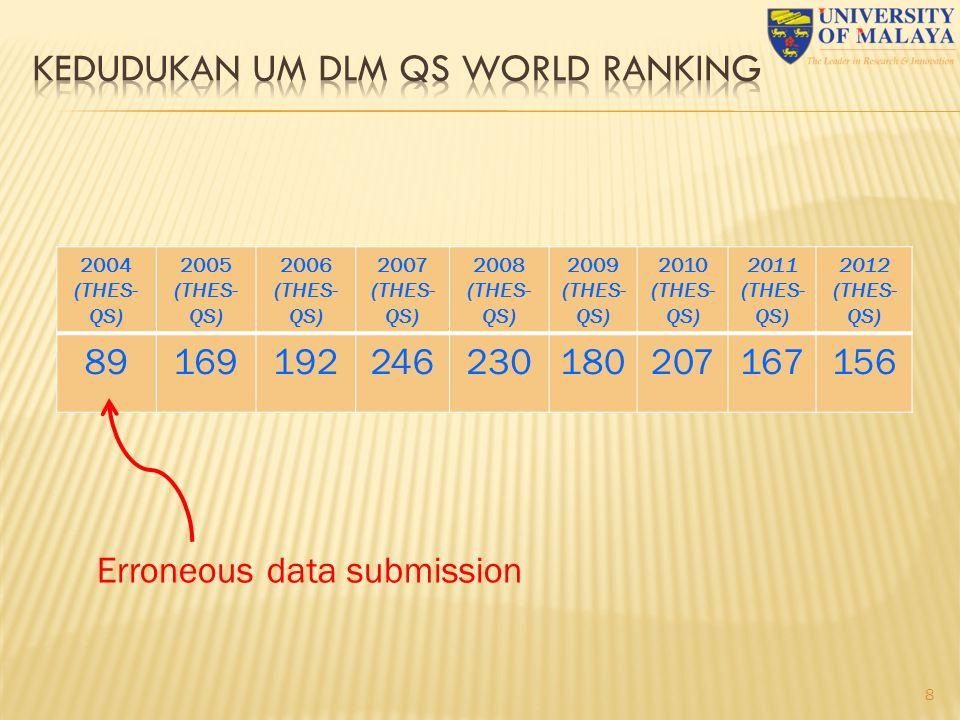 8 2004 (THES- QS) 2005 (THES- QS) 2006 (THES- QS) 2007 (THES- QS) 2008 (THES- QS) 2009 (THES- QS) 2010 (THES- QS) 2011 (THES- QS) 2012 (THES- QS) 89169192246230180207167156 Erroneous data submission