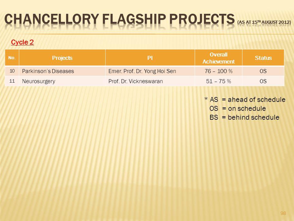 98 No.ProjectsPI Overall Achievement Status 10 Parkinson's DiseasesEmer.