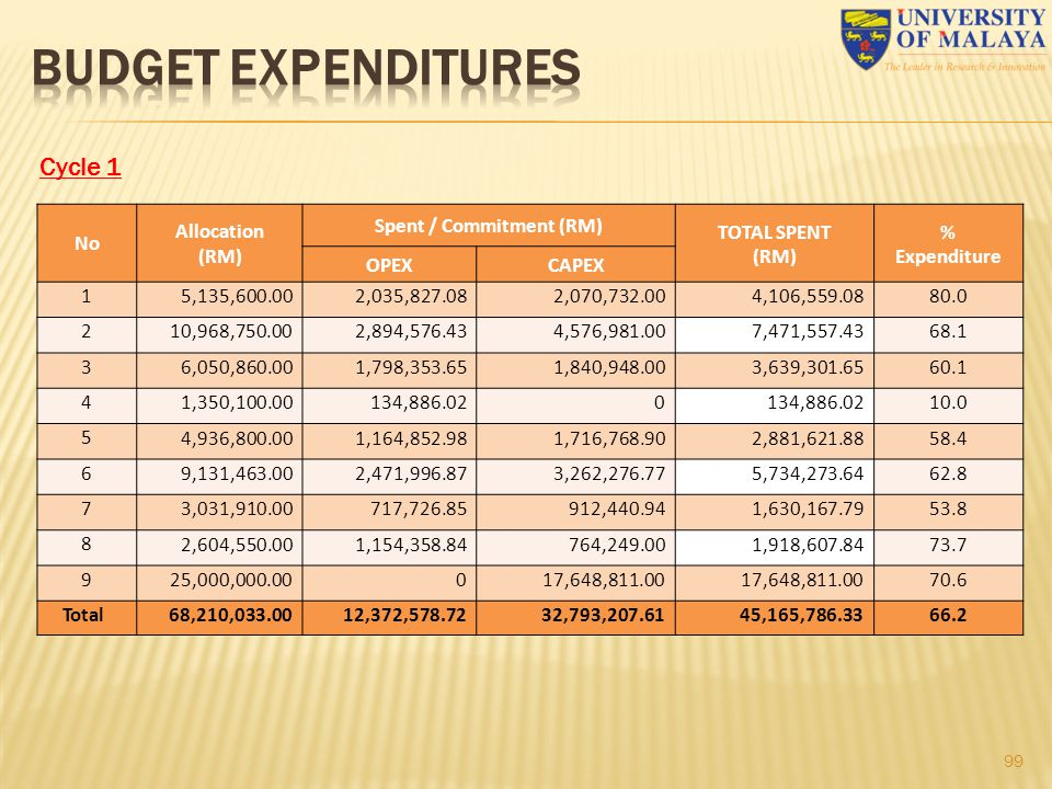 99 Cycle 1 No Allocation (RM) Spent / Commitment (RM) TOTAL SPENT (RM) % Expenditure OPEXCAPEX 1 5,135,600.002,035,827.082,070,732.004,106,559.0880.0