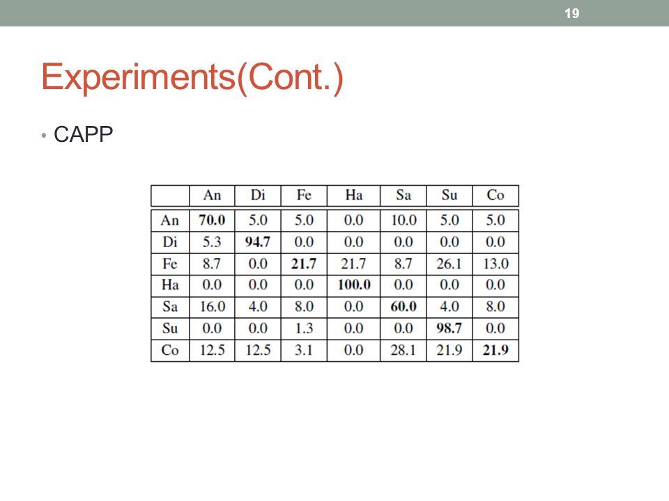 Experiments(Cont.) CAPP 19