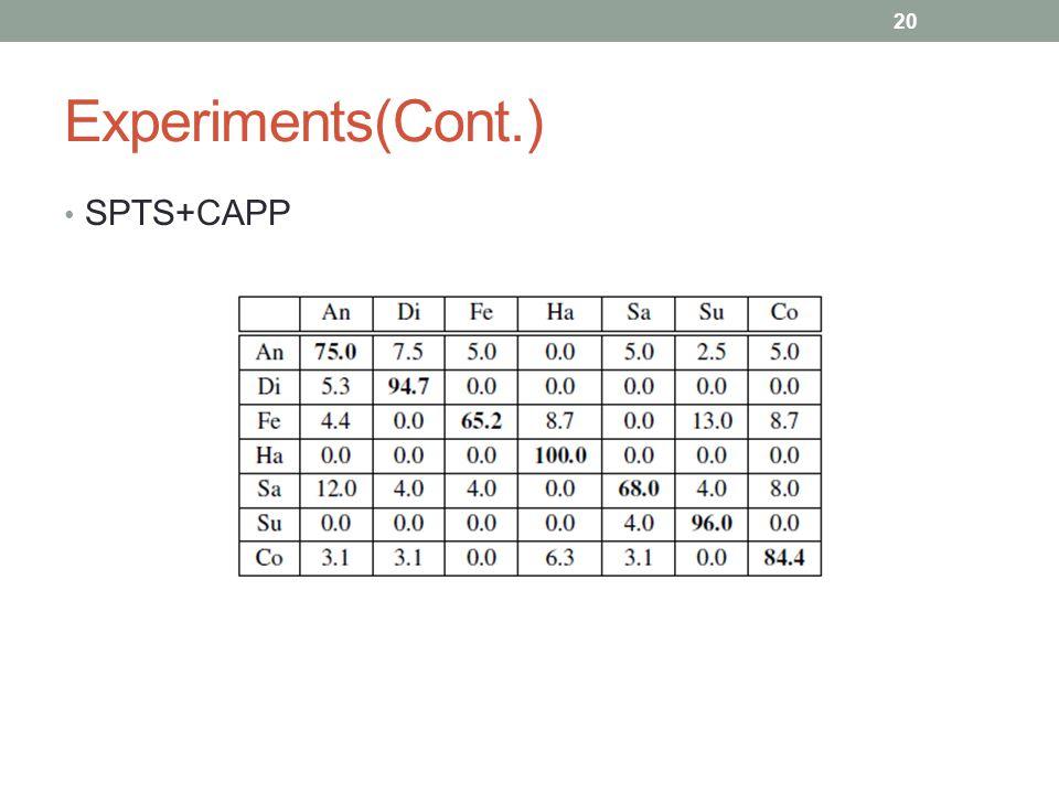 Experiments(Cont.) SPTS+CAPP 20