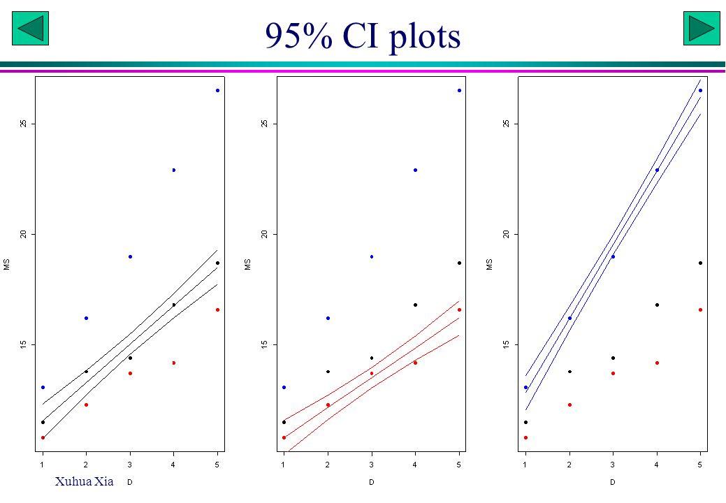 95% CI plots Xuhua Xia