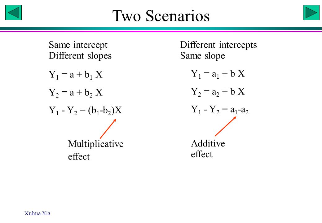 Xuhua Xia Two Scenarios Same intercept Different intercepts Different slopes Same slope Y 1 = a + b 1 X Y 2 = a + b 2 X Y 1 - Y 2 = (b 1 -b 2 )X Y 1 = a 1 + b X Y 2 = a 2 + b X Y 1 - Y 2 = a 1 -a 2 Multiplicative effect Additive effect