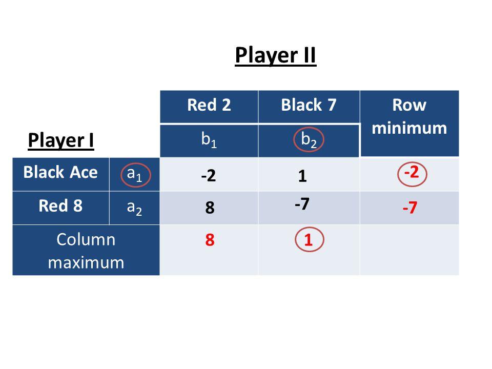 Expected value EV for q: -2q+8(1-q)=q-7(1-q) => q=15/18 EV for p: -2p+(1-p)=8p-7(1-p) => p=4/9 EV: -2(4/9)+(1-4/9)= -1/3 Red 2Black 7 EV Player I b 1 (p)b 2 (1-p) Black Acea 1 (q) Red 8a 2 (1-q) EV -21 8-7 -2p + (1-p) 8p -7(1-p) -2q + 8(1-q)q -7(1-q)