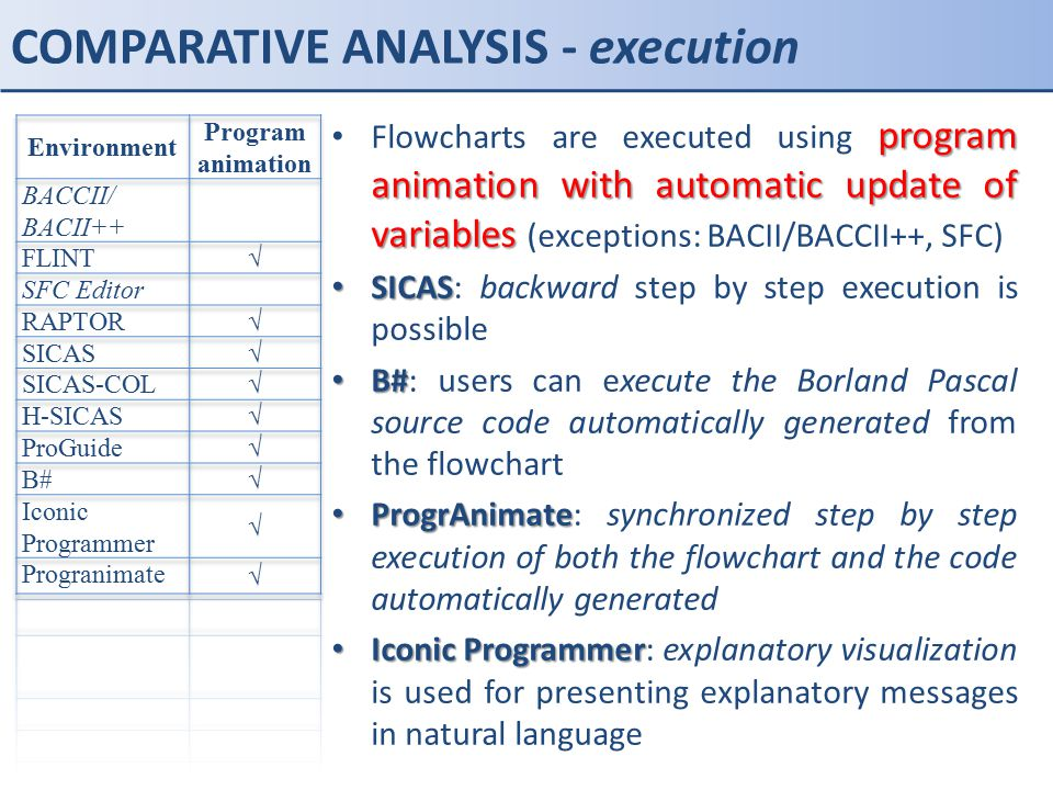 COMPARATIVE ANALYSIS - execution program animation with automatic update of variables Flowcharts are executed using program animation with automatic u