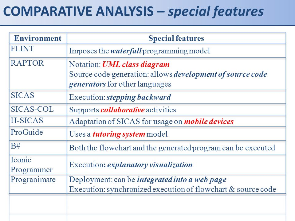 COMPARATIVE ANALYSIS – special features