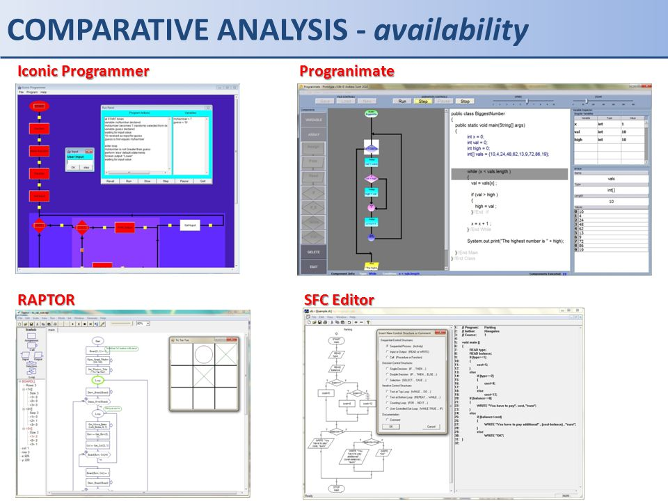 COMPARATIVE ANALYSIS - notation flowchart Programs are developed with the form of a flowchart.
