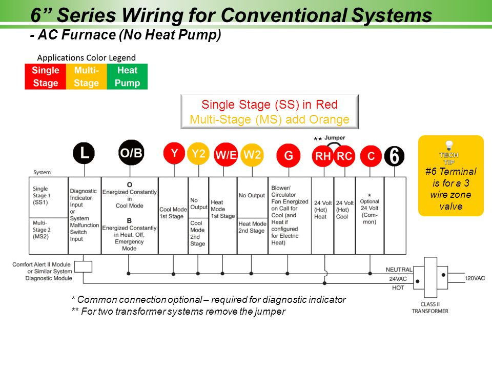 6 Series Wiring for Conventional Systems - AC Furnace (No Heat Pump) ** * Common connection optional – required for diagnostic indicator ** For two transformer systems remove the jumper Single Stage (SS) in Red Multi-Stage (MS) add Orange #6 Terminal is for a 3 wire zone valve
