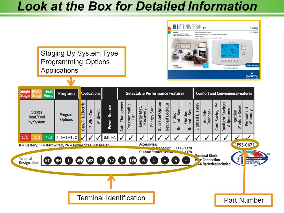 Staging By System Type Programming Options Applications Terminal Identification Part Number Look at the Box for Detailed Information