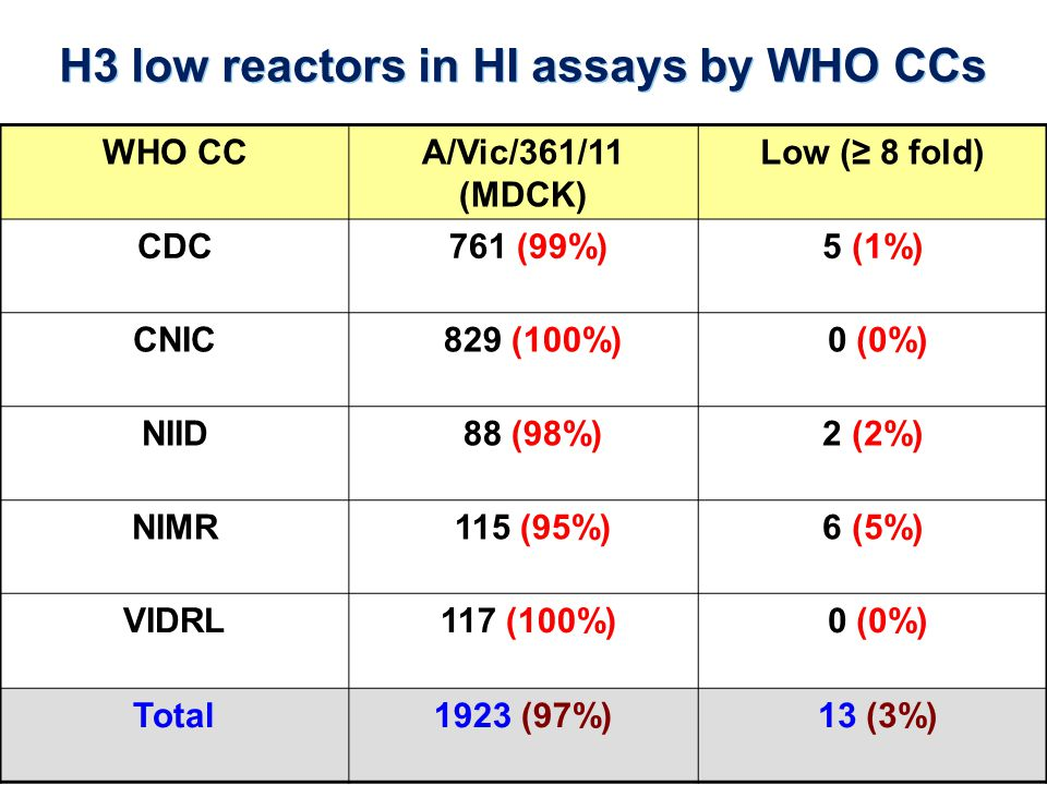 H3 low reactors in HI assays by WHO CCs WHO CCA/Vic/361/11 (MDCK) Low (≥ 8 fold) CDC 761 (99%)5 (1%) CNIC 829 (100%) 0 (0%) NIID 88 (98%)2 (2%) NIMR 115 (95%)6 (5%) VIDRL 117 (100%) 0 (0%) Total1923 (97%) 13 (3%)