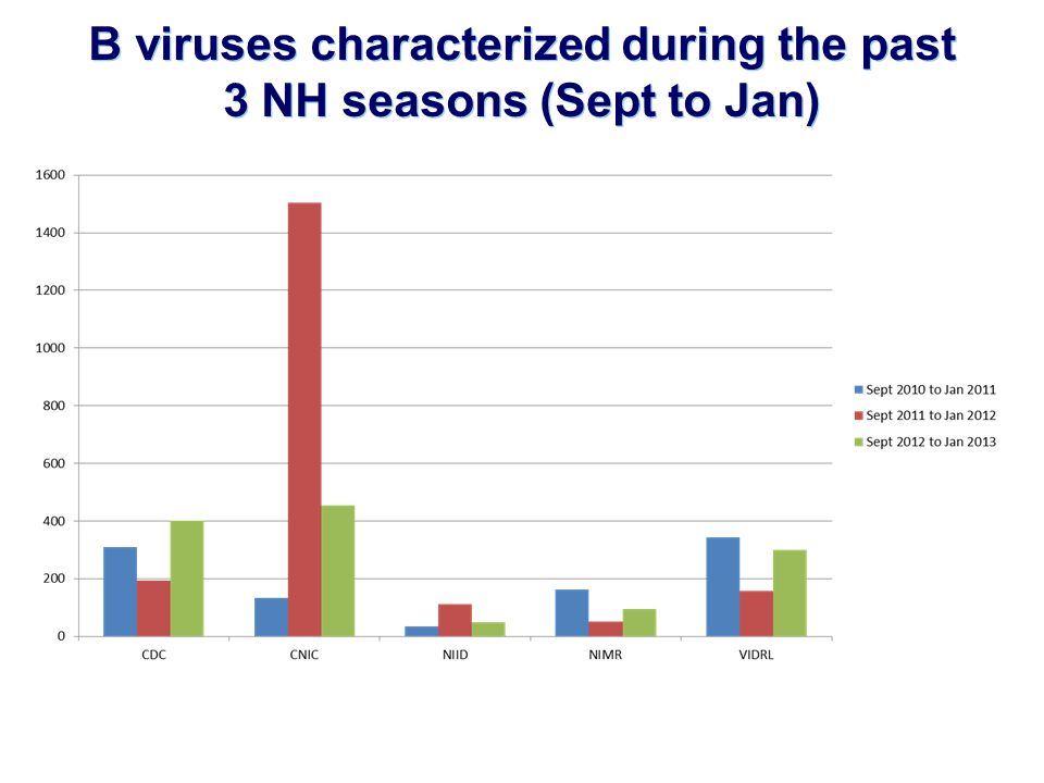 B viruses characterized during the past 3 NH seasons (Sept to Jan)