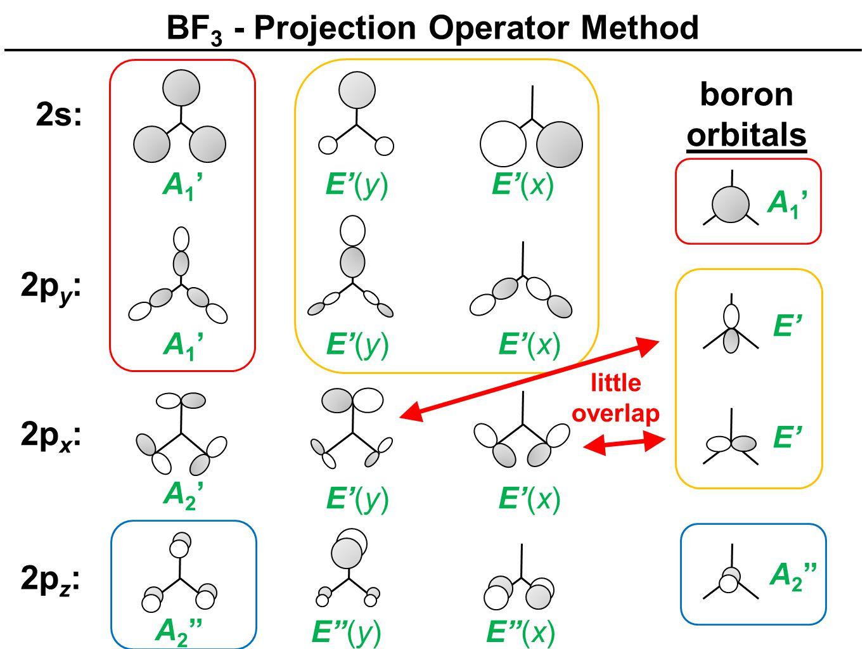 2s: A1'A1'E'(y)E'(x) BF 3 - Projection Operator Method 2p y : A1'A1'E'(y)E'(x) 2p x : A2'A2' E'(y)E'(x) 2p z : A 2 '' E''(y)E''(x) boron orbitals A1'A