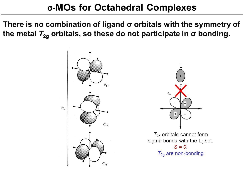 σ- MOs for Octahedral Complexes There is no combination of ligand σ orbitals with the symmetry of the metal T 2g orbitals, so these do not participate