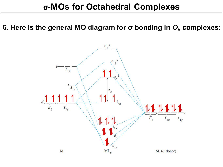 σ- MOs for Octahedral Complexes 6. Here is the general MO diagram for σ bonding in O h complexes: