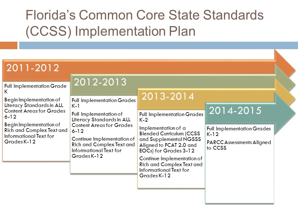 Florida's Common Core State Standards (CCSS) Implementation Plan 2011-2012 Full Implementation Grade K Begin Implementation of Literacy Standards in ALL Content Areas for Grades 6-12 Begin Implementation of Rich and Complex Text and Informational Text for Grades K-12 2012-2013 Full Implementation Grades K-1 Full Implementation of Literacy Standards in ALL Content Areas for Grades 6-12 Continue Implementation of Rich and Complex Text and Informational Text for Grades K-12 2013-2014 Full Implementation Grades K-2 Implementation of a Blended Curriculum (CCSS and Supplemental NGSSS Aligned to FCAT 2.0 and EOCs) for Grades 3-12 Continue Implementation of Rich and Complex Text and Informational Text for Grades K-12 2014-2015 Full Implementation Grades K-12 PARCC Assessments Aligned to CCSS