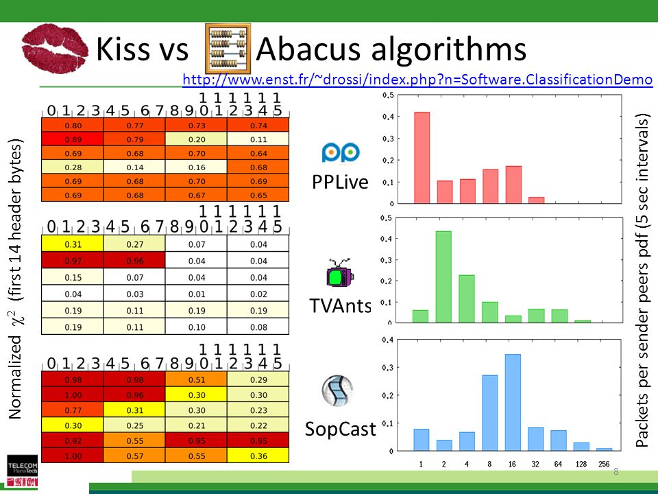 Kiss vs Abacus algorithms PPLive TVAnts Normalized   (first 14 header bytes) Packets per sender peers pdf (5 sec intervals) SopCast 8 http://www.enst.fr/~drossi/index.php n=Software.ClassificationDemo