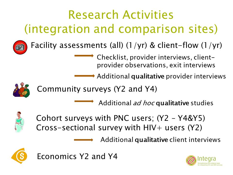 Research Activities (integration and comparison sites) Economics Y2 and Y4 Facility assessments (all) (1/yr) & client-flow (1/yr) Checklist, provider