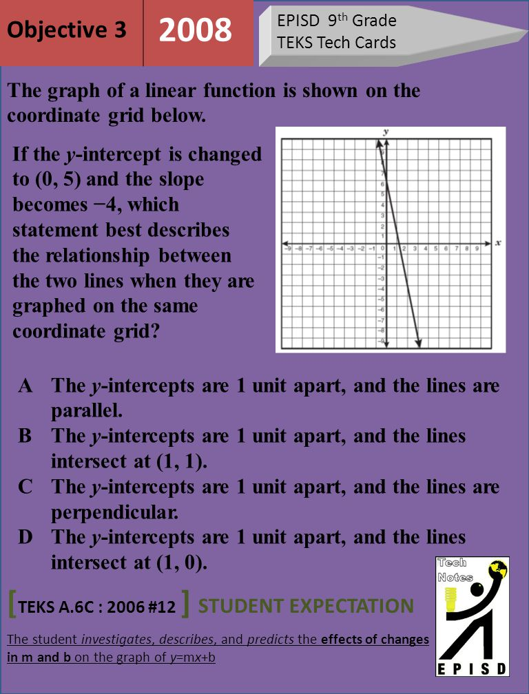 EPISD 9 th Grade TEKS Tech Cards [ TEKS A.6C : 2006 #12 ] STUDENT EXPECTATION The student investigates, describes, and predicts the effects of changes in m and b on the graph of y=mx+b Objective 3 2008 The graph of a linear function is shown on the coordinate grid below.