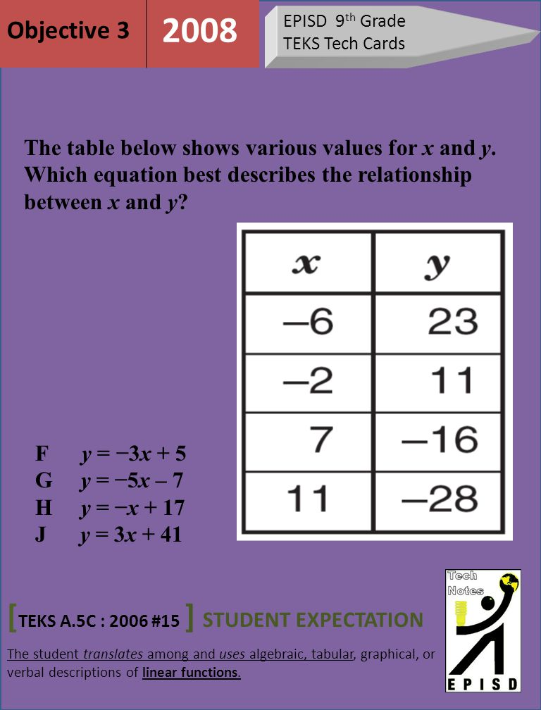 EPISD 9 th Grade TEKS Tech Cards [ TEKS A.5C : 2006 #15 ] STUDENT EXPECTATION The student translates among and uses algebraic, tabular, graphical, or verbal descriptions of linear functions.