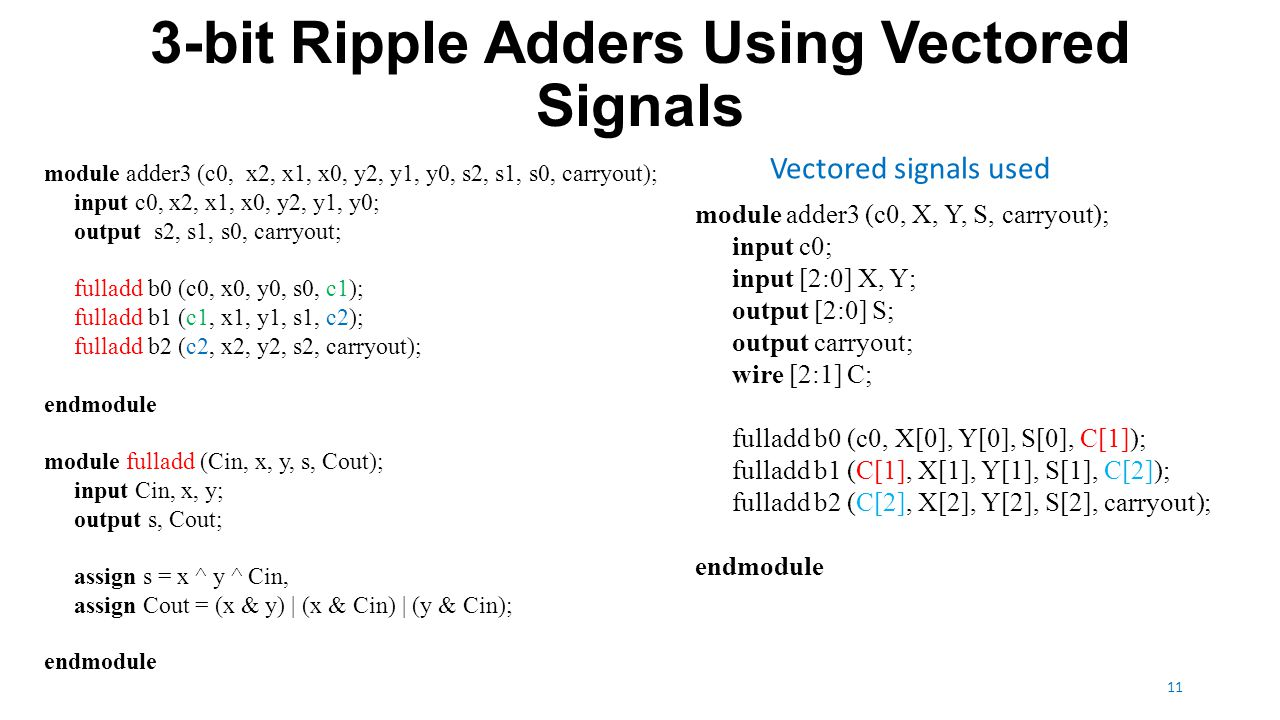 n-bit Ripple Adders 12 module adderN (c0, X, Y, S, carryout); parameter n = 16; input c0; input [n-1:0] X, Y; output reg [n-1:0] S; output reg carryout; reg [n:0] C; integer k; always @(X, Y, c0) begin C[0] = c0; for (k = 0; k < n; k = k+1) begin S[k] = X[k] ^ Y[k] ^ C[k]; C[k+1] = (X[k] & Y[k]) | (X[k] & C[k]) | (Y[k] & C[k]); end carryout = C[n]; end endmodule 1: for: a procedural statement, must be inside a always block 2: Values inside a always block must retain their values until any change of signals in the sensitivity list.