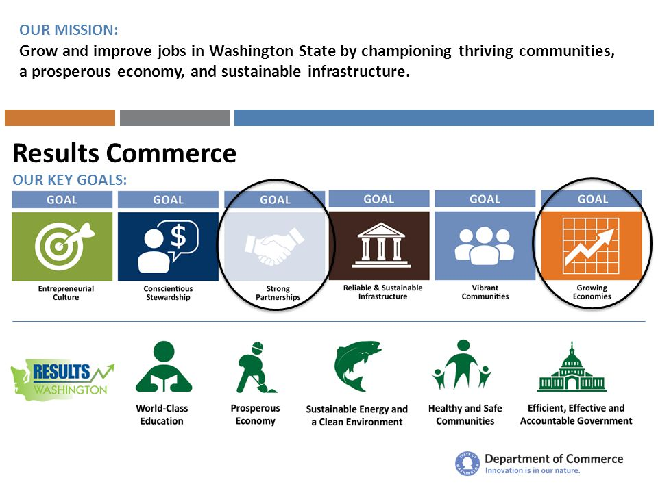 Results Commerce OUR MISSION: Grow and improve jobs in Washington State by championing thriving communities, a prosperous economy, and sustainable infrastructure.