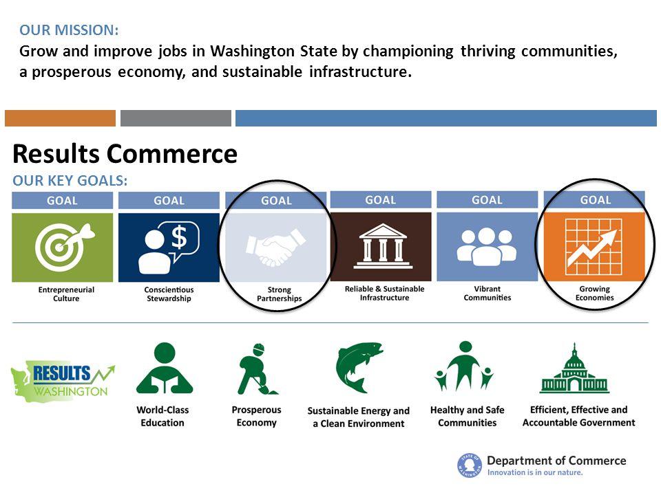 Economic Development Agenda Economic Climate Sector-focused Economic Development Startup Washington Workforce Development Small Business, Rural & Underserved Communities