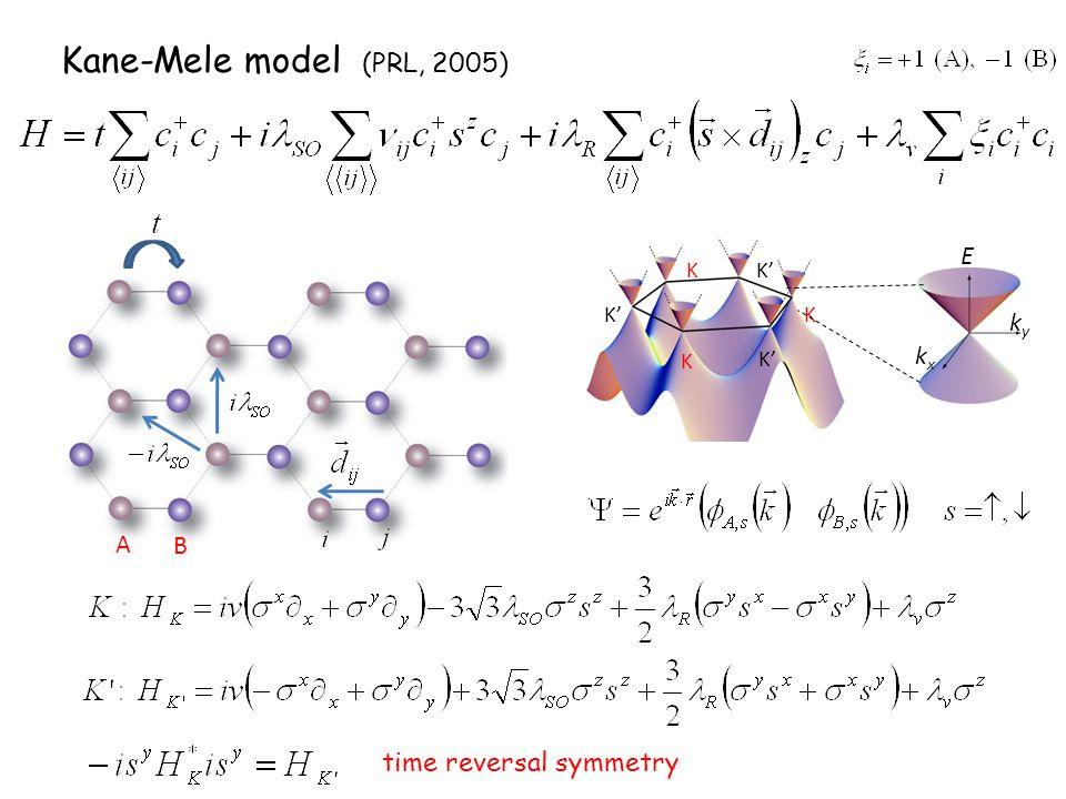 kyky kxkx E K K' K K Kane-Mele model (PRL, 2005) A B time reversal symmetry