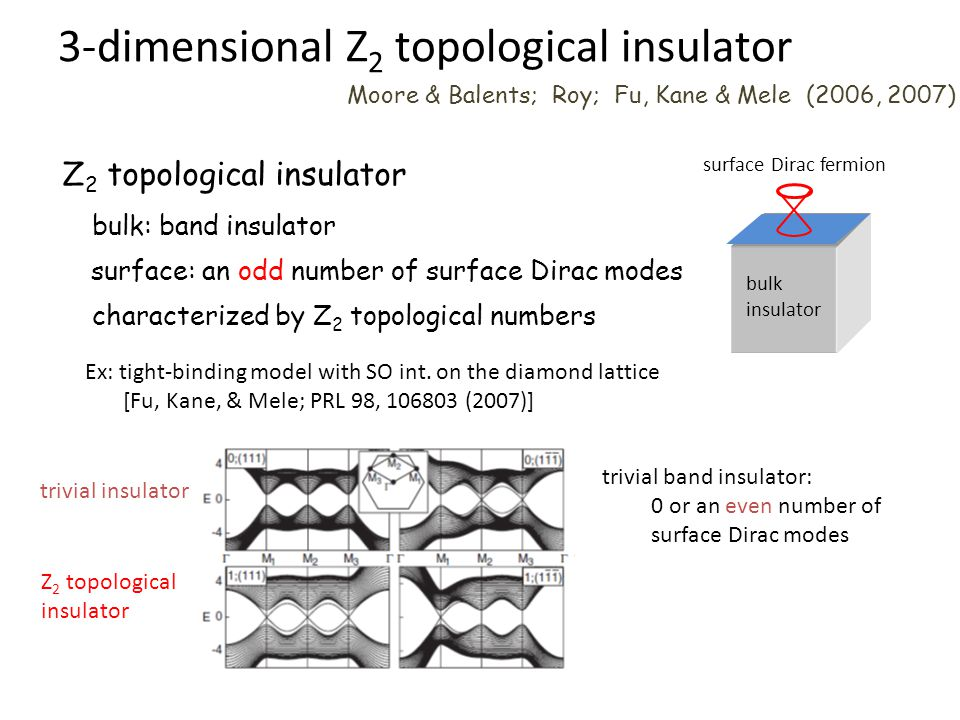 3-dimensional Z 2 topological insulator Moore & Balents; Roy; Fu, Kane & Mele (2006, 2007) bulk insulator surface Dirac fermion Z 2 topological insula