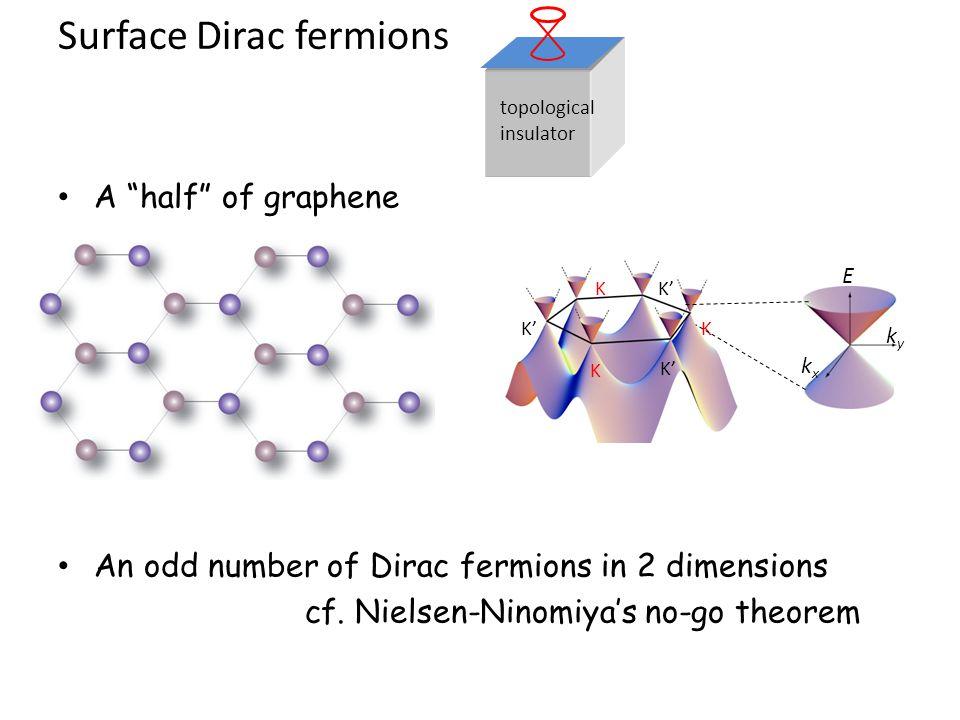 "Surface Dirac fermions A ""half"" of graphene An odd number of Dirac fermions in 2 dimensions cf. Nielsen-Ninomiya's no-go theorem kyky kxkx E K K' K K"