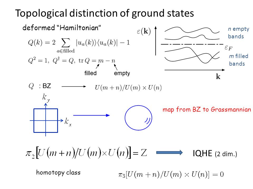 """Topological distinction of ground states m filled bands n empty bands map from BZ to Grassmannian IQHE (2 dim.) homotopy class deformed """"Hamiltonian"""""""