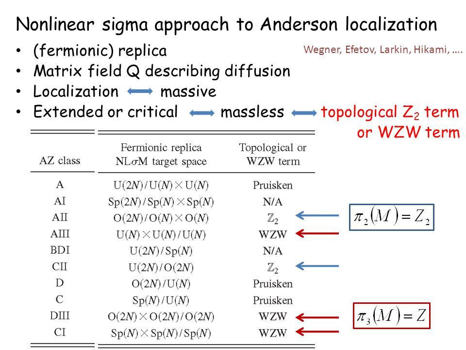 Nonlinear sigma approach to Anderson localization (fermionic) replica Matrix field Q describing diffusion Localization massive Extended or critical ma