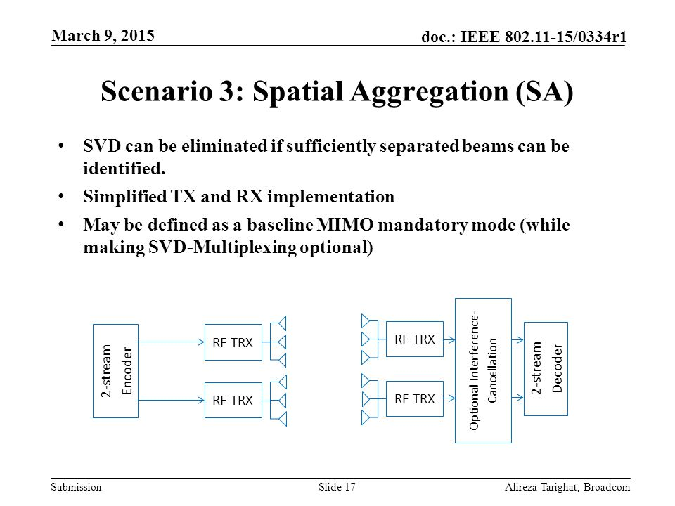 Submission doc.: IEEE 802.11-15/0334r1 Scenario 3: Spatial Aggregation (SA) SVD can be eliminated if sufficiently separated beams can be identified. S