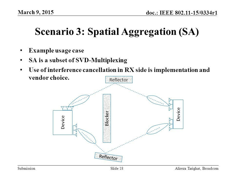 Submission doc.: IEEE 802.11-15/0334r1 Scenario 3: Spatial Aggregation (SA) Example usage case SA is a subset of SVD-Multiplexing Use of interference