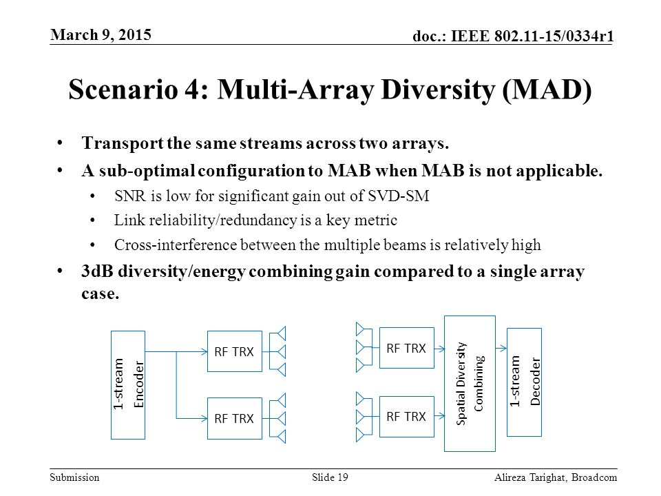 Submission doc.: IEEE 802.11-15/0334r1 Scenario 4: Multi-Array Diversity (MAD) Transport the same streams across two arrays. A sub-optimal configurati