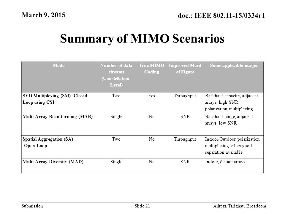 Submission doc.: IEEE 802.11-15/0334r1 Summary of MIMO Scenarios Mode Number of data streams (Constellation- Level) True MIMO Coding Improved Merit of
