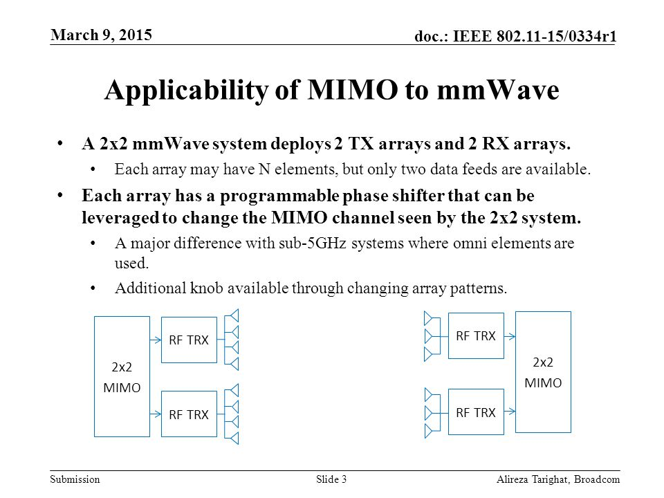 Submission doc.: IEEE 802.11-15/0334r1 Applicability of MIMO to mmWave A 2x2 mmWave system deploys 2 TX arrays and 2 RX arrays. Each array may have N