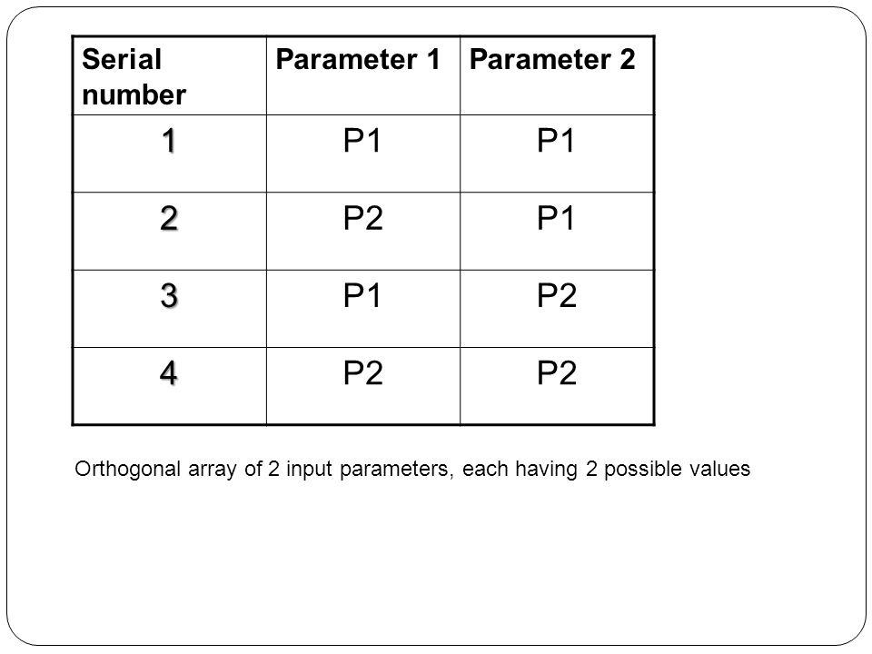 Serial number Parameter 1Parameter 2 1P1 2P2P1 3 P2 4 Orthogonal array of 2 input parameters, each having 2 possible values
