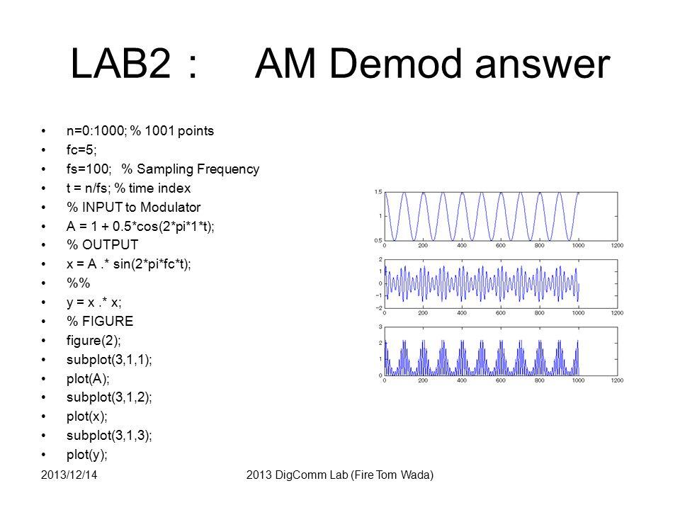 LAB3 : Spectrum of square wave Analyze below pulse spectrum by Discrete Fourier Transform.