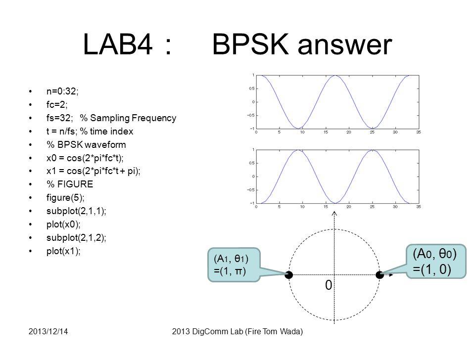 LAB5 : QPSK waveform Make QPSK waveform as follows 2013/12/142013 DigComm Lab (Fire Tom Wada) 0 (A 0, Φ 0 ) =(1, 1π/4) (A 1, Φ 1 ) =(1, 3π/4) (A 2, Φ 2 ) =(1, 5π/4) (A 2, Φ 2 ) =(1, 7π/4)