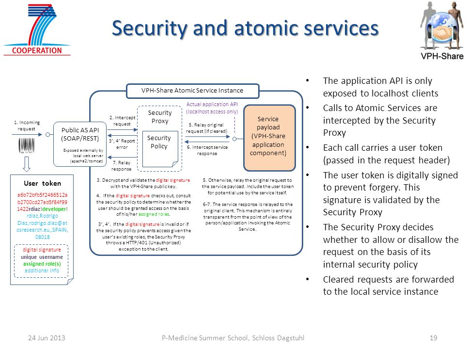 P-Medicine Summer School, Schloss Dagstuhl1924 Jun 2013 Security and atomic services VPH-Share Atomic Service Instance Security Proxy Security Policy