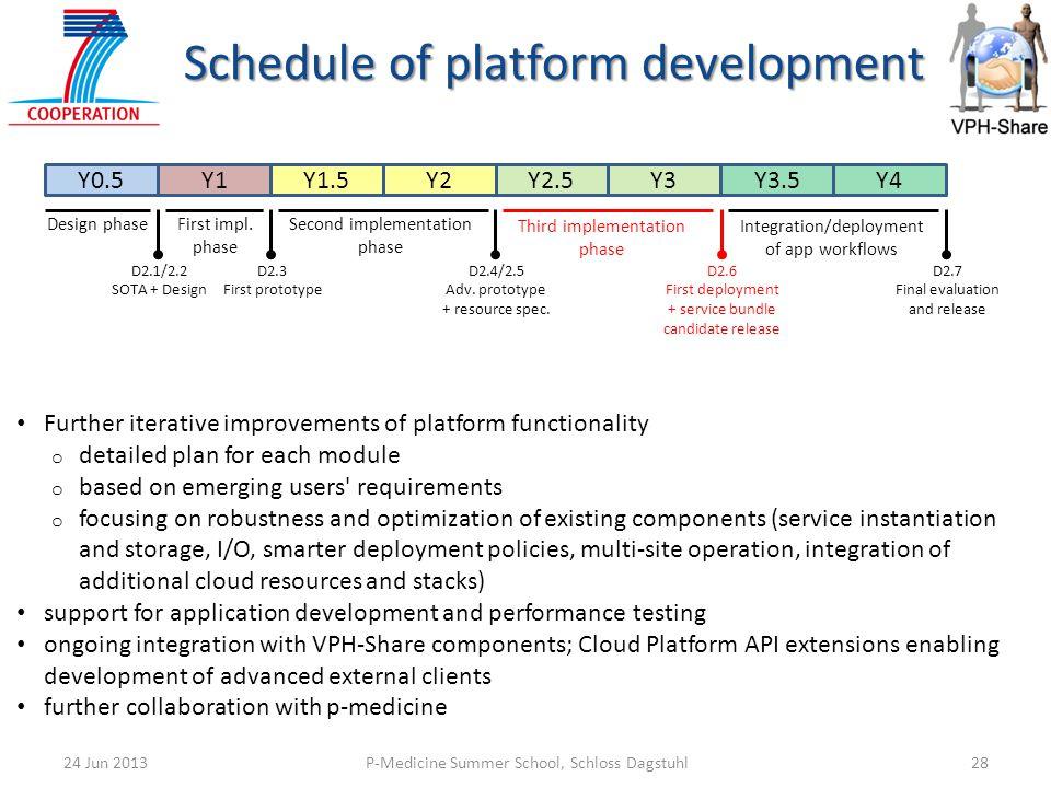 P-Medicine Summer School, Schloss Dagstuhl2824 Jun 2013 Further iterative improvements of platform functionality o detailed plan for each module o bas