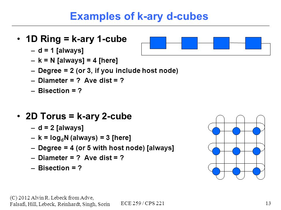 12 (C) 2012 Alvin R. Lebeck from Adve, Falsafi, Hill, Lebeck, Reinhardt, Singh, Sorin ECE 259 / CPS 221 Direct Topologies: k-ary d-cubes Often called
