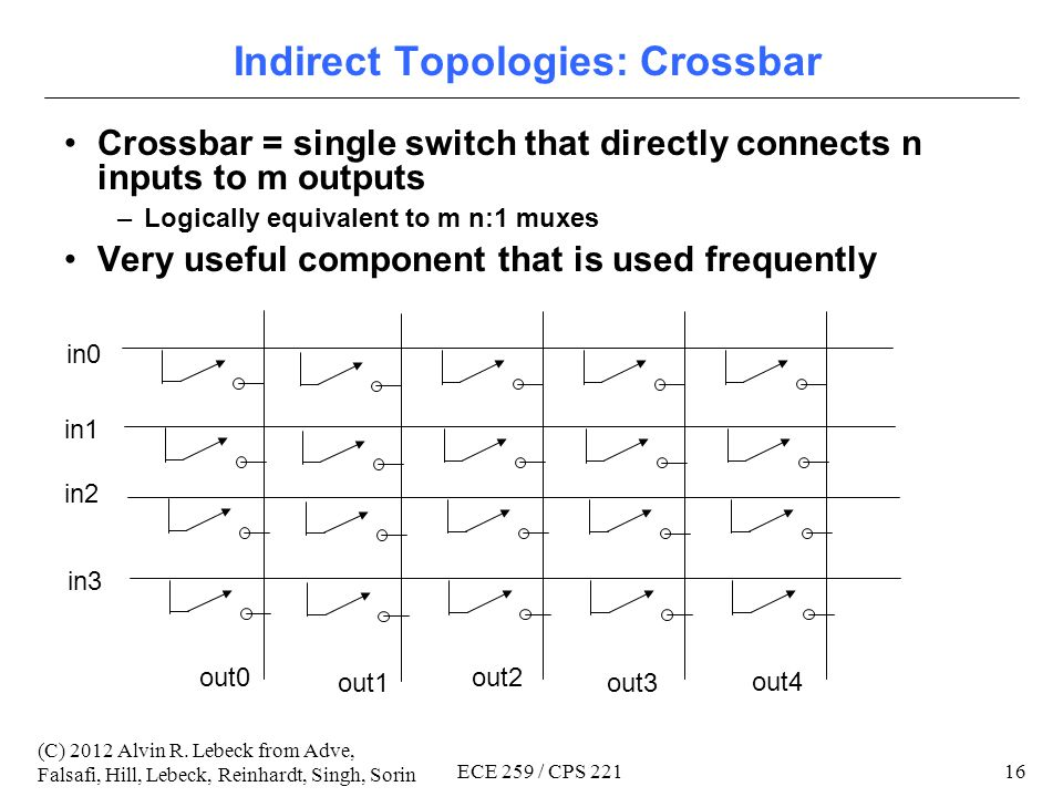 15 (C) 2012 Alvin R. Lebeck from Adve, Falsafi, Hill, Lebeck, Reinhardt, Singh, Sorin ECE 259 / CPS 221 Indirect Topologies Indirect topology – most s