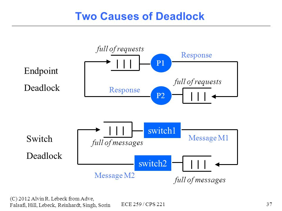 36 (C) 2012 Alvin R. Lebeck from Adve, Falsafi, Hill, Lebeck, Reinhardt, Singh, Sorin ECE 259 / CPS 221 Deadlock Necessary conditions to achieve deadl