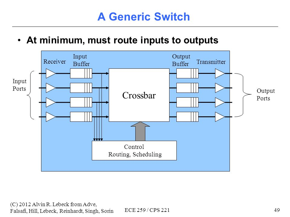 48 (C) 2012 Alvin R. Lebeck from Adve, Falsafi, Hill, Lebeck, Reinhardt, Singh, Sorin ECE 259 / CPS 221 Outline Topology Routing Flow Control Designin