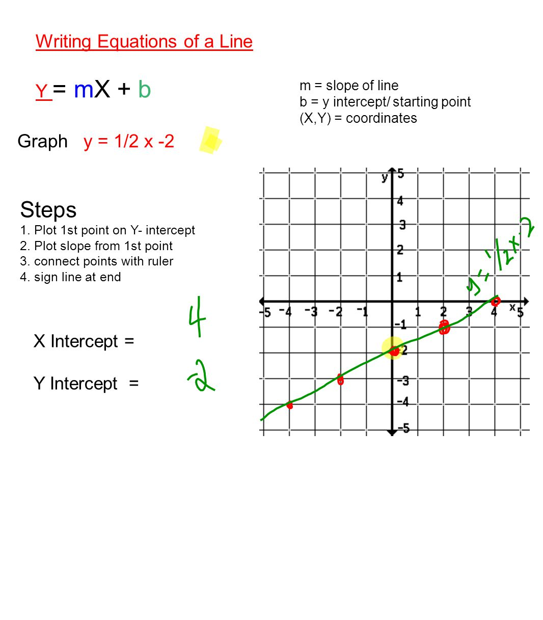 Writing Equations of a Line Y = mX + b m = slope of line b = y intercept/ starting point (X,Y) = coordinates Steps 1.