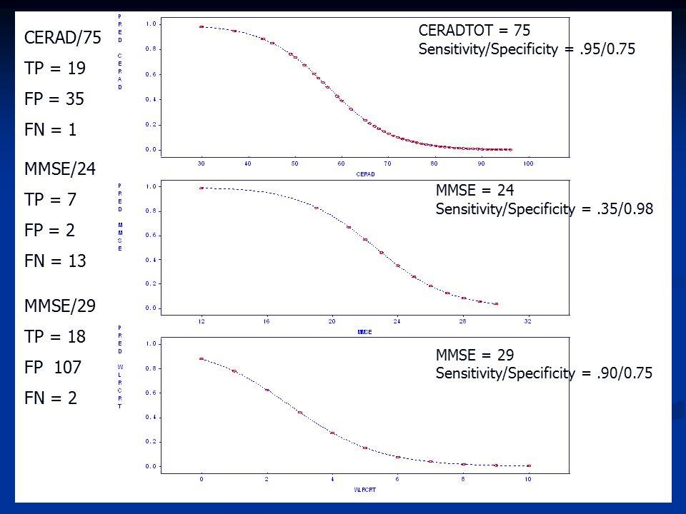 CERADTOT = 75 Sensitivity/Specificity =.95/0.75 MMSE = 24 Sensitivity/Specificity =.35/0.98 MMSE = 29 Sensitivity/Specificity =.90/0.75 CERAD/75 TP =