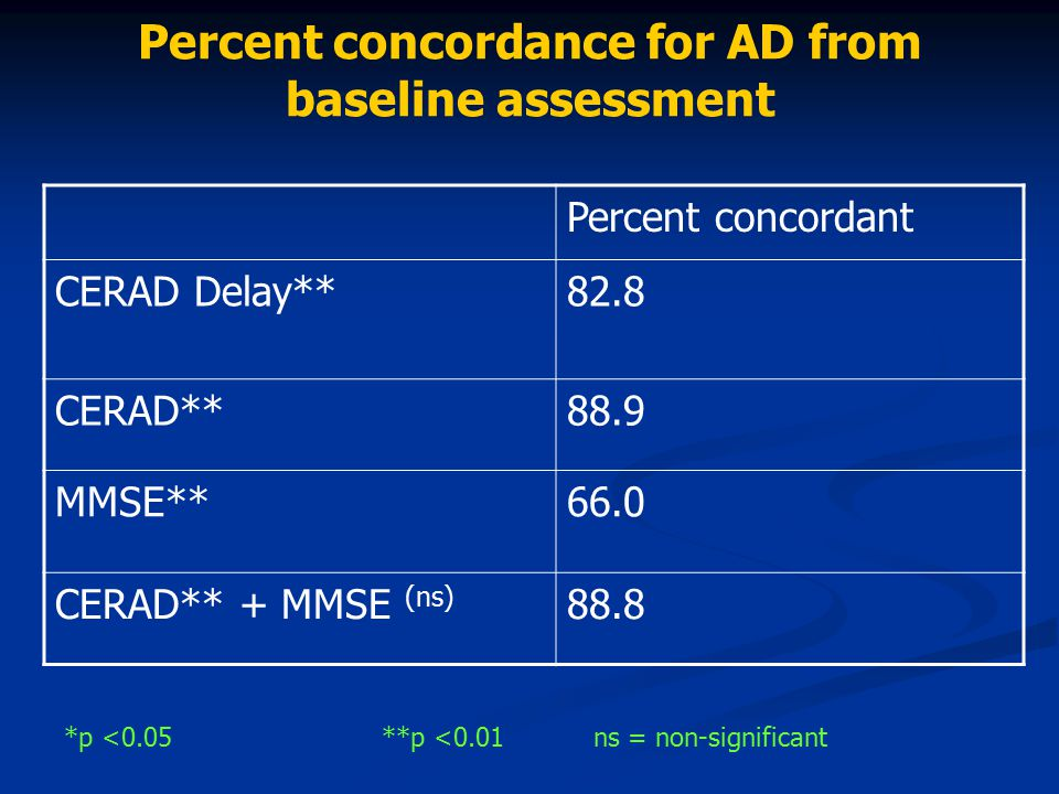 Percent concordance for AD from baseline assessment Percent concordant CERAD Delay**82.8 CERAD**88.9 MMSE**66.0 CERAD** + MMSE (ns) 88.8 *p <0.05**p <